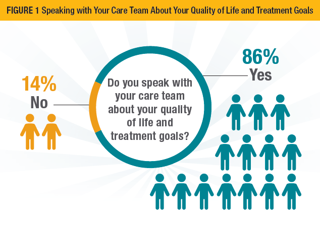Speaking with Your Care Team About Your Quality of Life and Treatment Goals