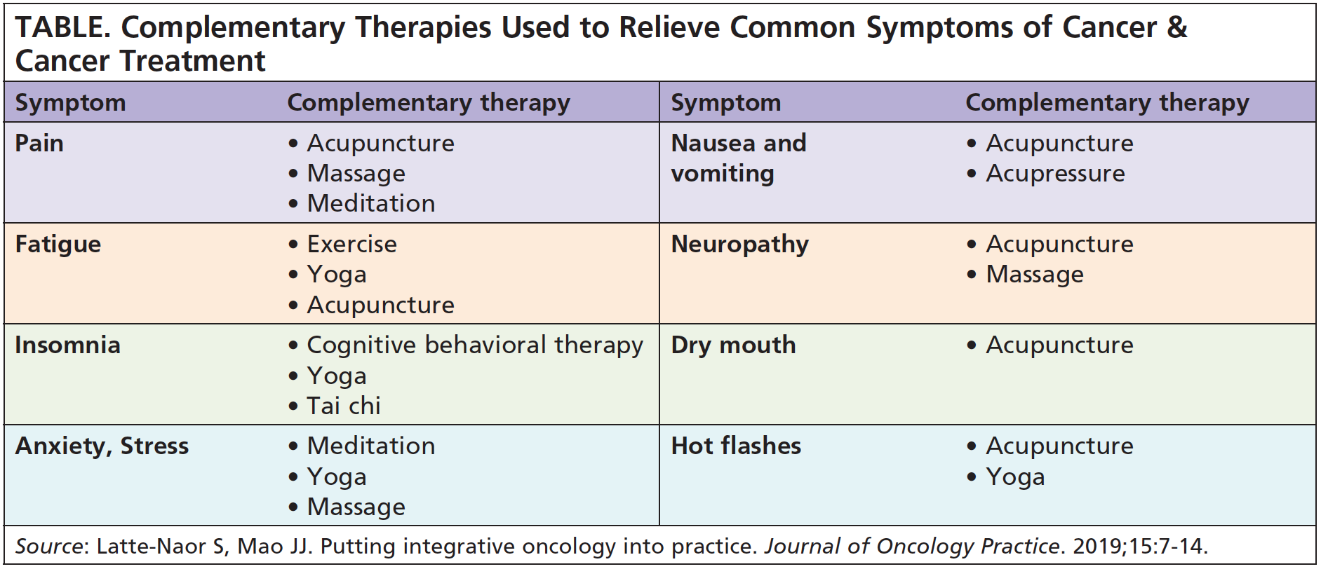 complementarytherapies_table